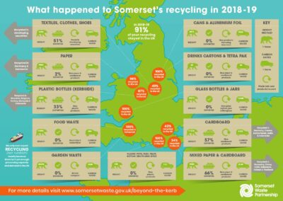 Somerset Waste Infographic Design